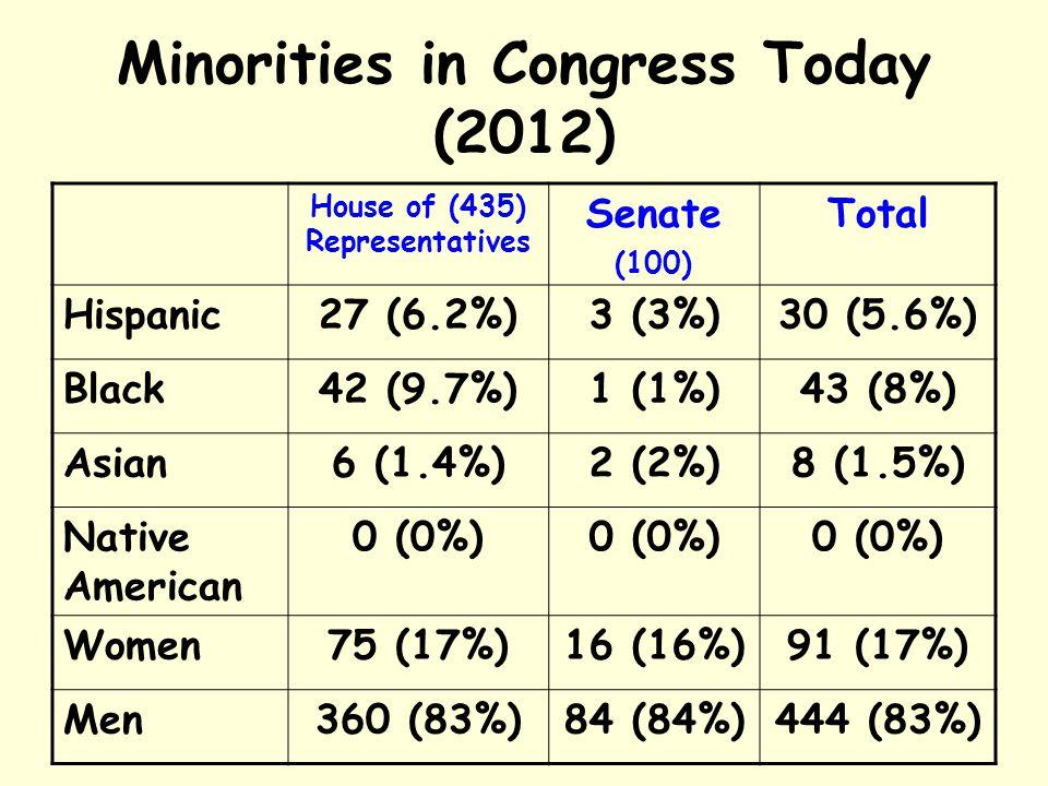 Minorities in Congress Today (2012)