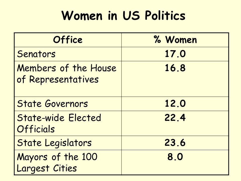 Women in US Politics Office % Women Senators 17.0