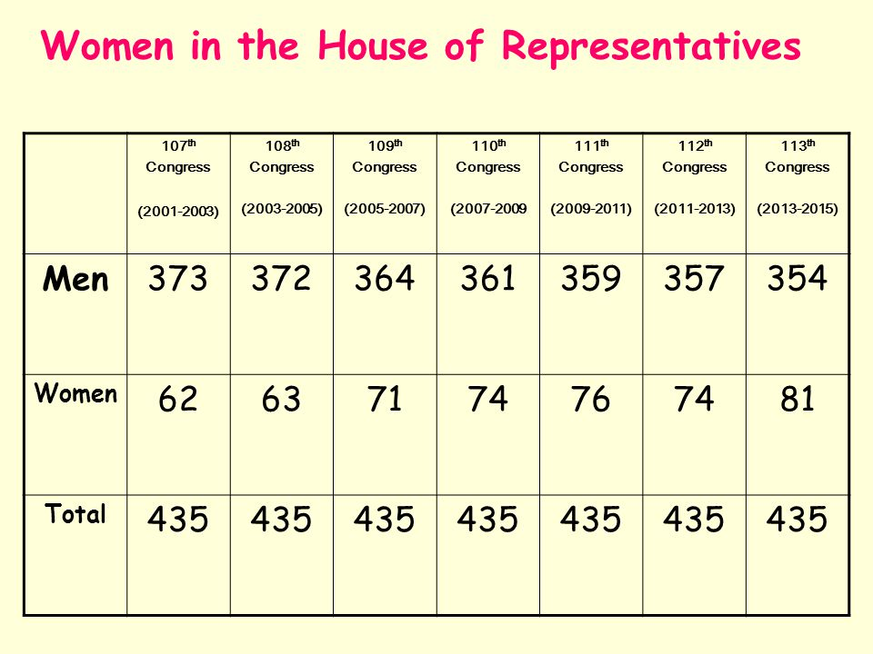 Women in the House of Representatives