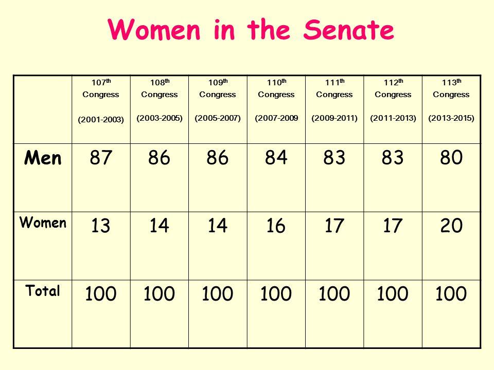Women in the Senate Men 87 86 84 83 80 13 14 16 17 20 100 Women Total