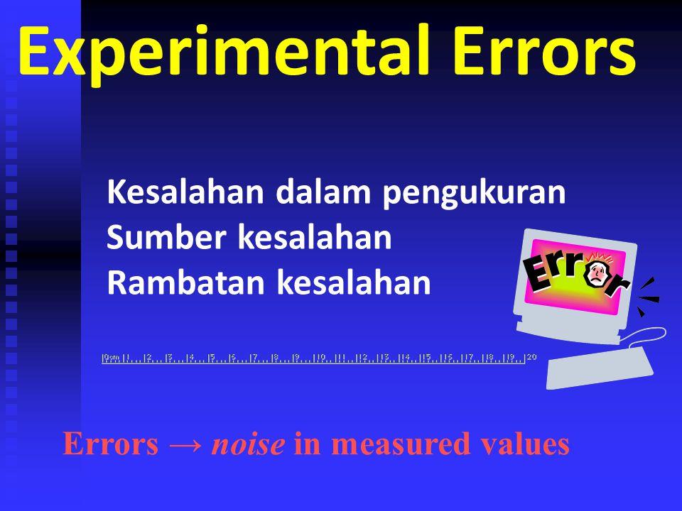 Experimental Errors Kesalahan dalam pengukuran Sumber kesalahan