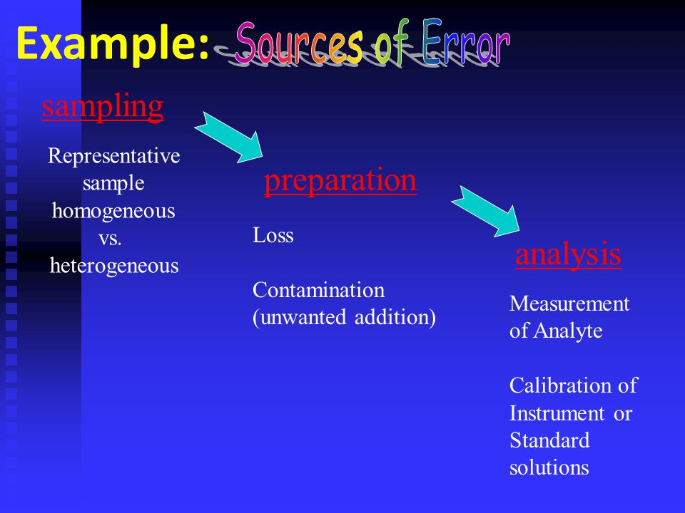 Example: Sources of Error sampling preparation analysis Representative