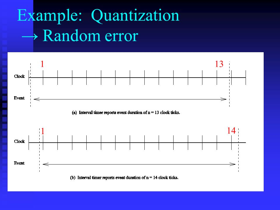 Example: Quantization → Random error