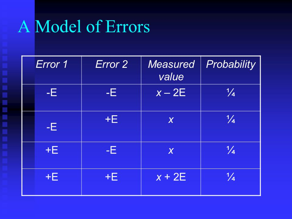 A Model of Errors Error 1 Error 2 Measured value Probability -E x – 2E