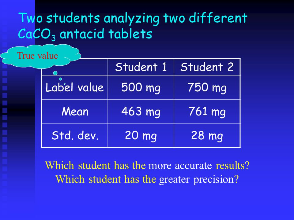 Two students analyzing two different CaCO3 antacid tablets