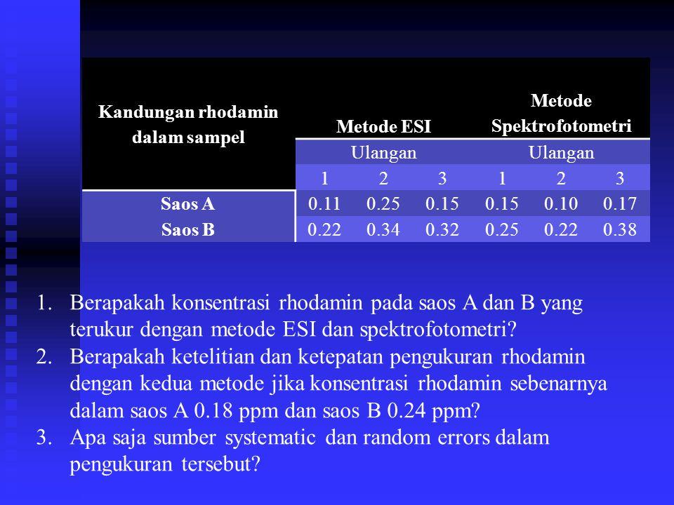 Kandungan rhodamin dalam sampel Metode Spektrofotometri