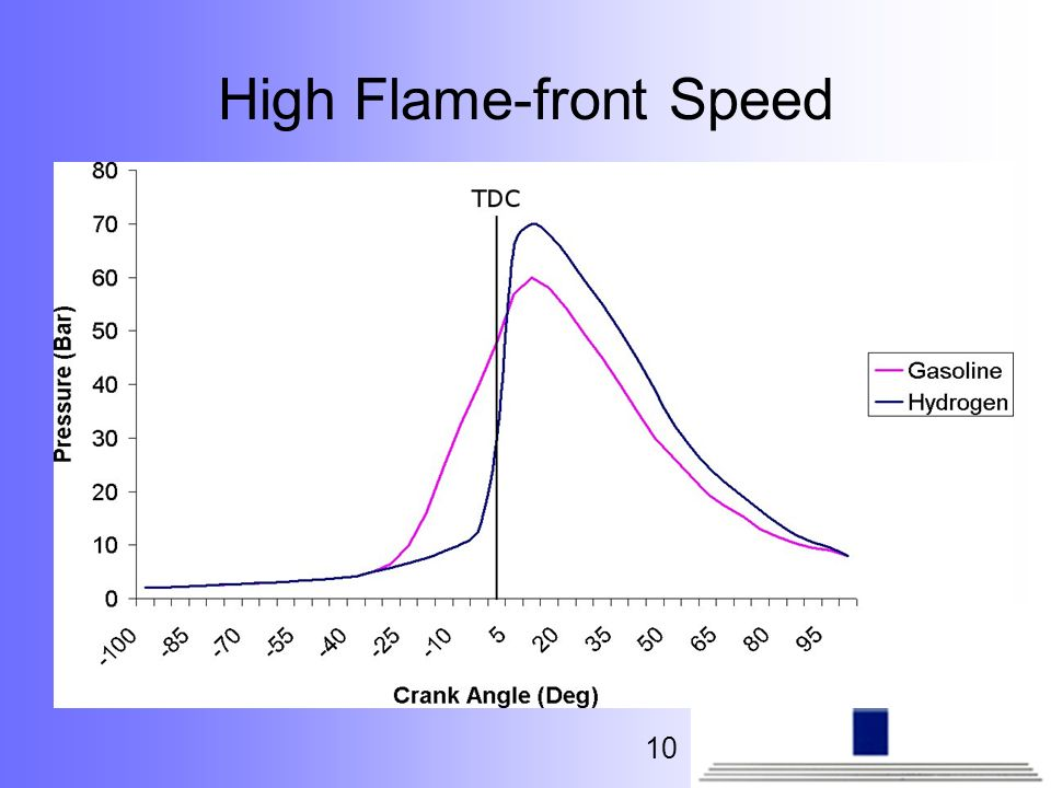 High Flame-front Speed