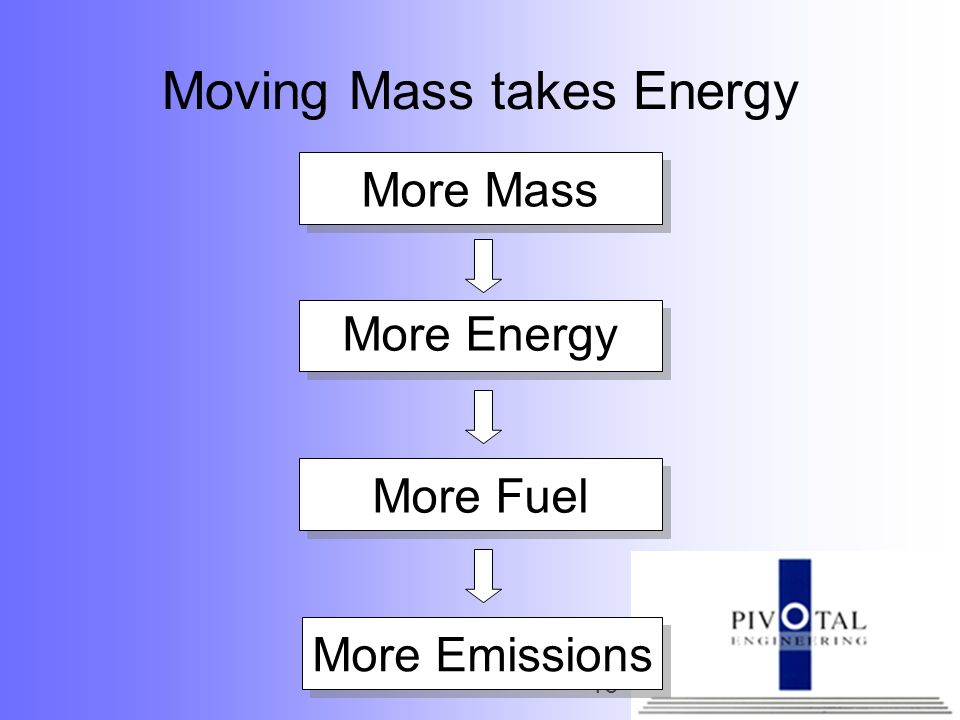 Moving Mass takes Energy
