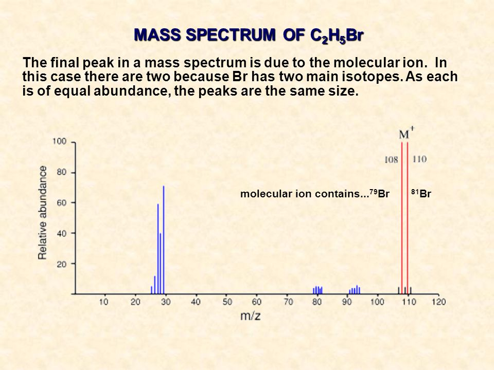MASS SPECTRUM OF C2H5Br