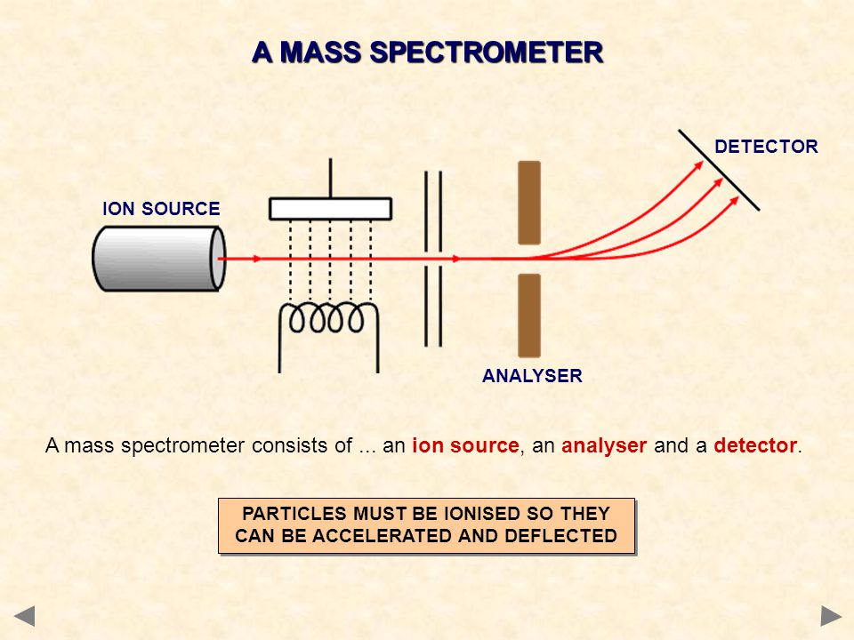 PARTICLES MUST BE IONISED SO THEY CAN BE ACCELERATED AND DEFLECTED