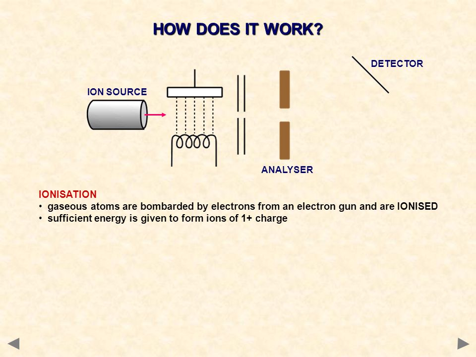 HOW DOES IT WORK IONISATION