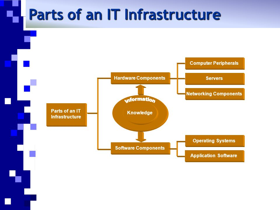 Parts of an IT Infrastructure Networking Components