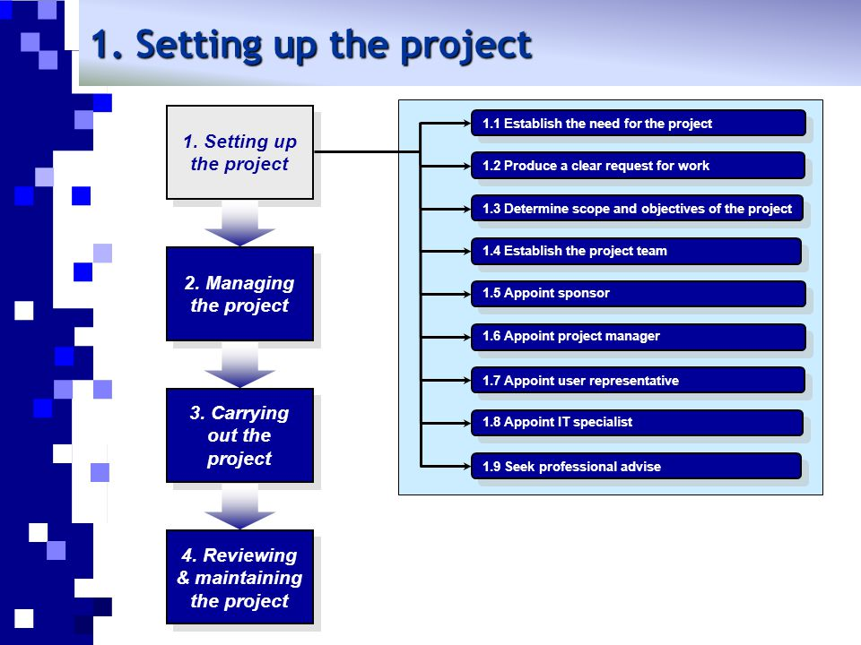 3. Carrying out the project 4. Reviewing & maintaining the project