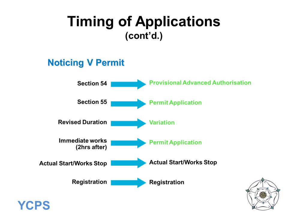 Timing of Applications (cont'd.)