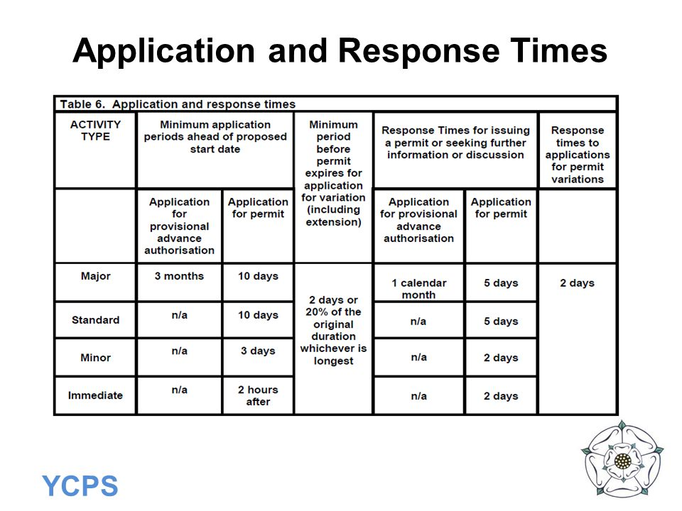 Application and Response Times