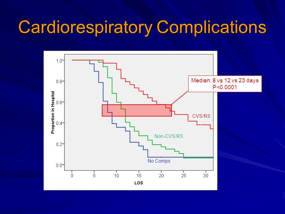 Cardiorespiratory Complications