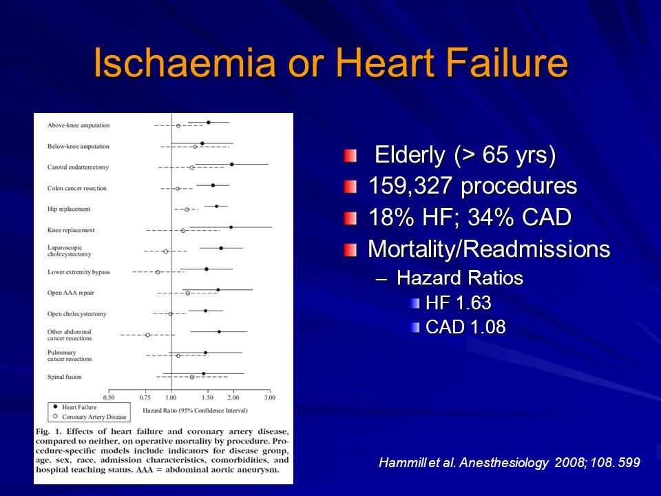 Ischaemia or Heart Failure