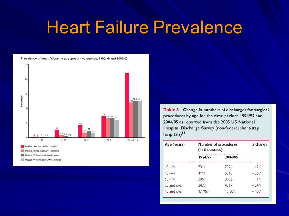 Heart Failure Prevalence