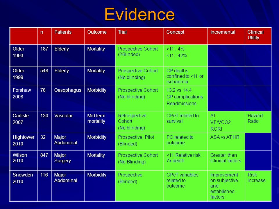 Evidence n Patients Outcome Trial Concept Incremental Clinical Utility
