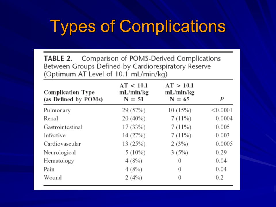 Types of Complications