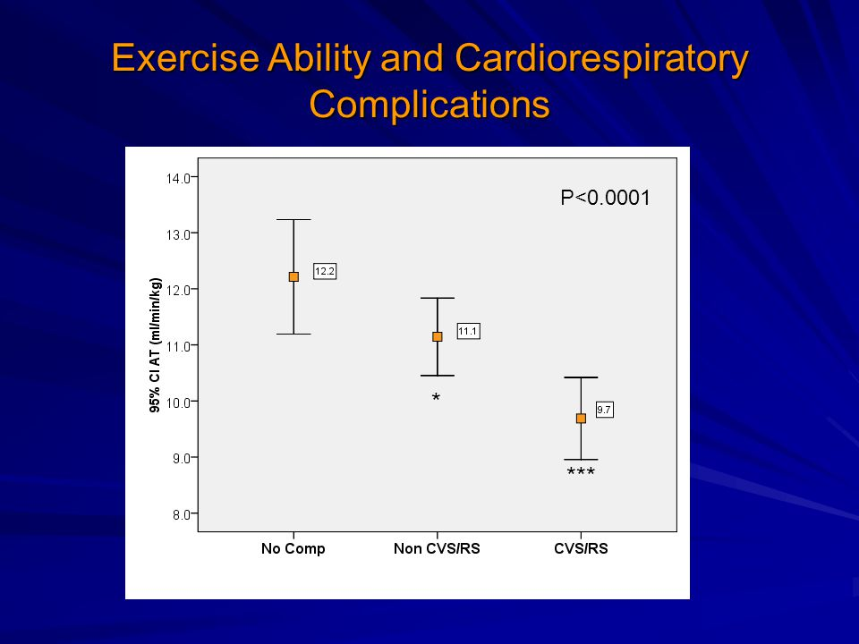 Exercise Ability and Cardiorespiratory Complications