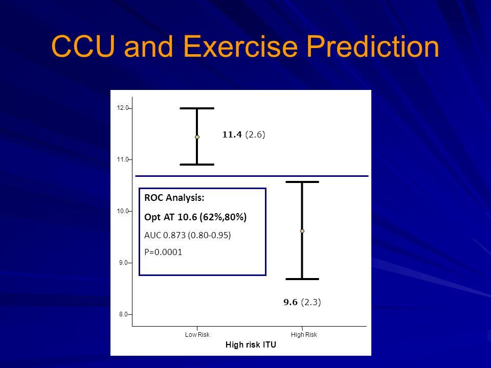 CCU and Exercise Prediction