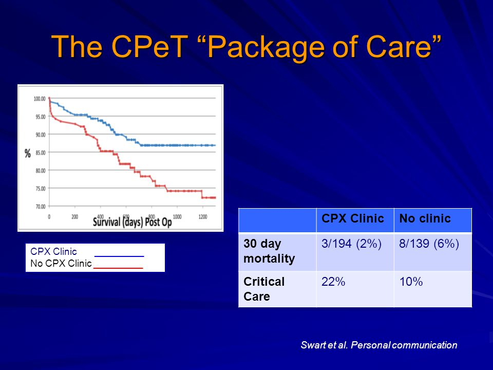 The CPeT Package of Care