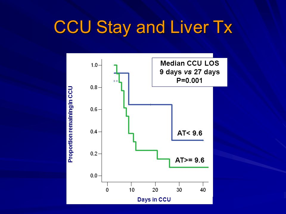 CCU Stay and Liver Tx Median CCU LOS 9 days vs 27 days P=0.001