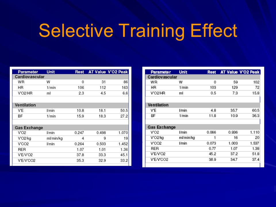 Selective Training Effect