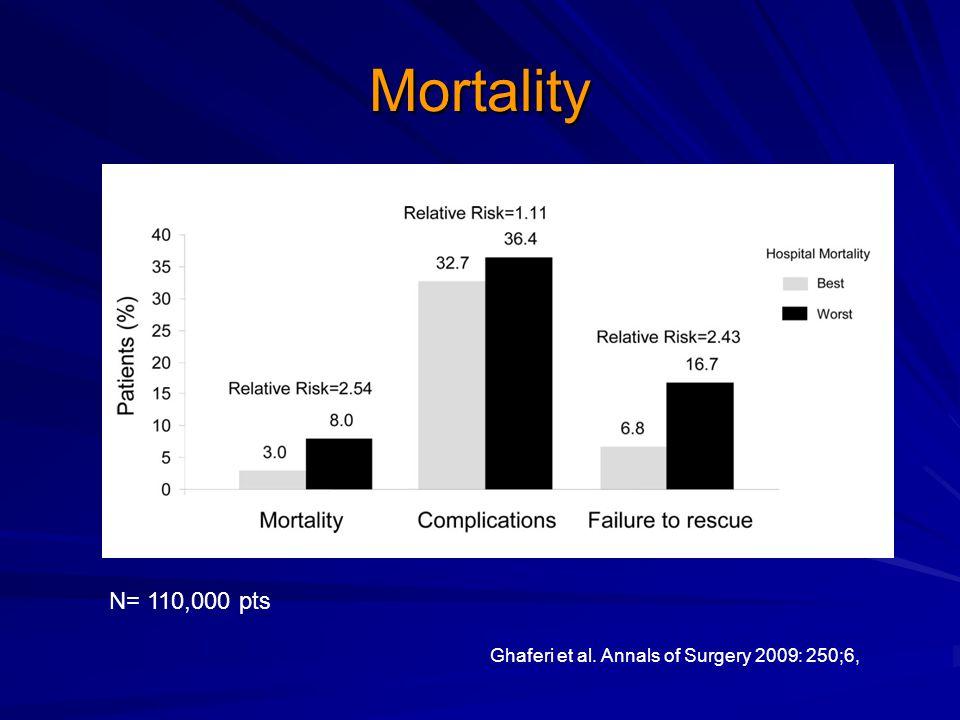 Mortality N= 110,000 pts Ghaferi et al. Annals of Surgery 2009: 250;6,