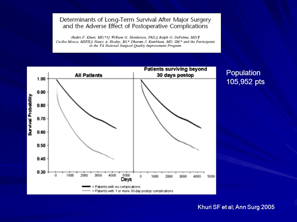 Population 105,952 pts Khuri SF et al; Ann Surg 2005