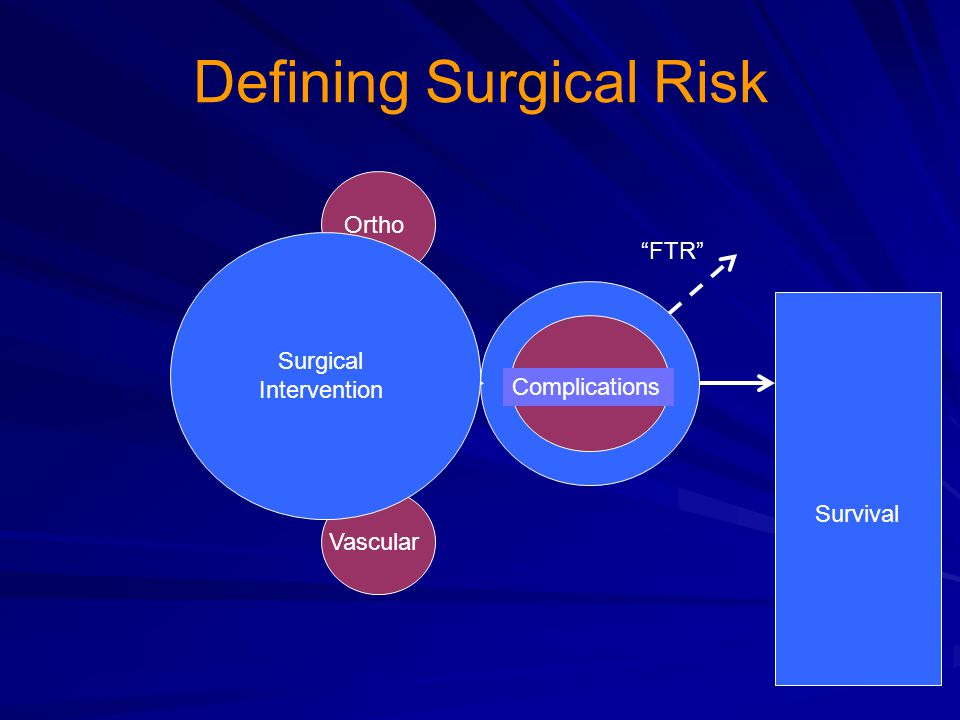 Defining Surgical Risk