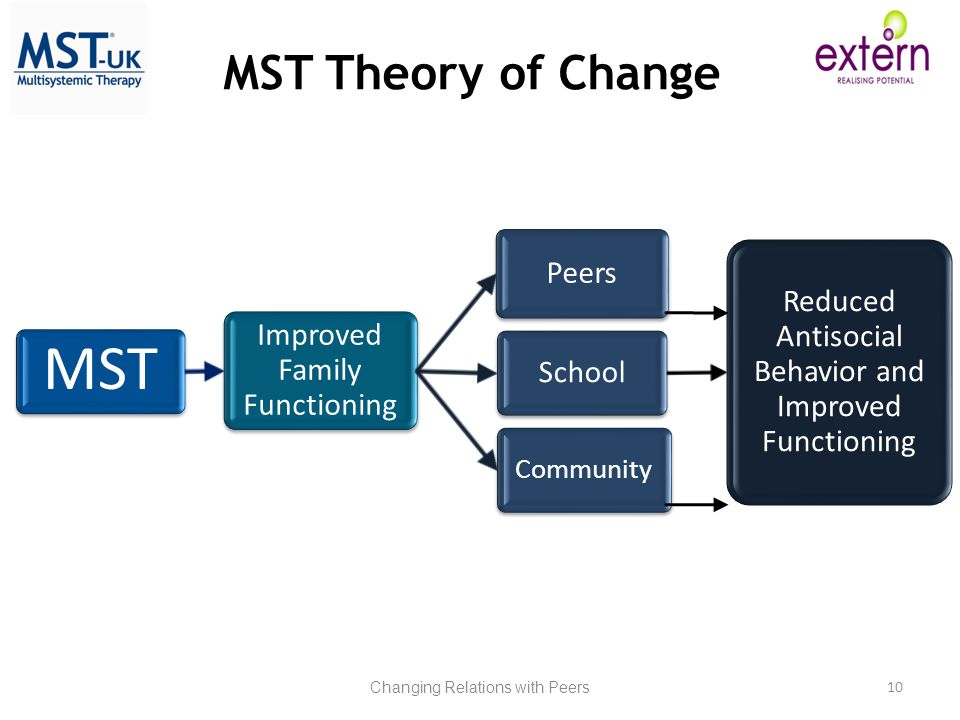 MST MST Theory of Change Improved Family Functioning Peers School