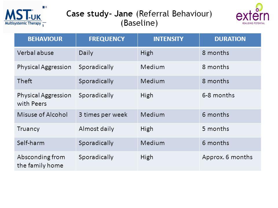 Case study- Jane (Referral Behaviour)