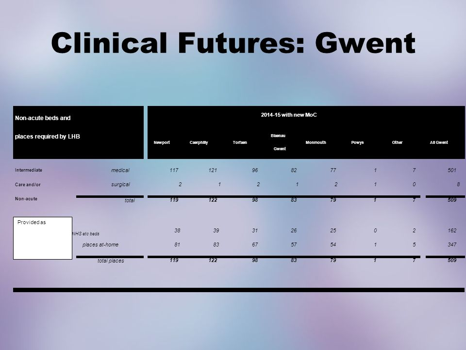 Clinical Futures: Gwent