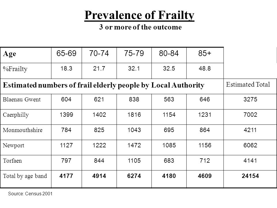 Prevalence of Frailty 3 or more of the outcome