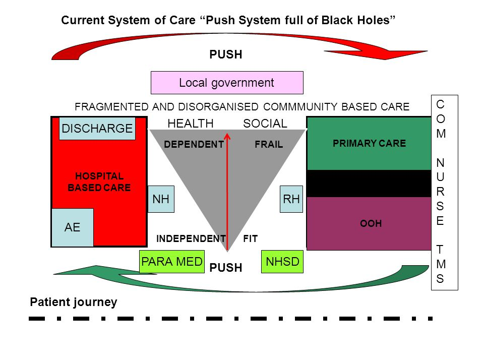 Current System of Care Push System full of Black Holes