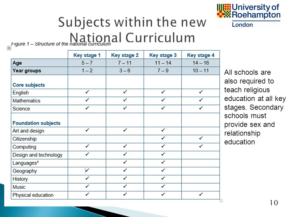 Subjects within the new National Curriculum