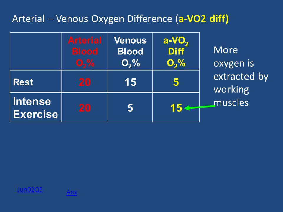 Arterial – Venous Oxygen Difference (a-VO2 diff)