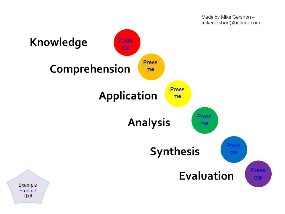 Knowledge Comprehension Application Analysis Synthesis Evaluation