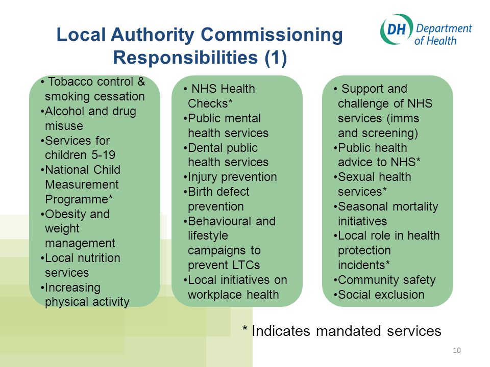 Local Authority Commissioning Responsibilities (1)