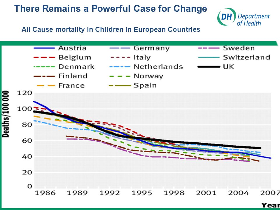 There Remains a Powerful Case for Change All Cause mortality in Children in European Countries