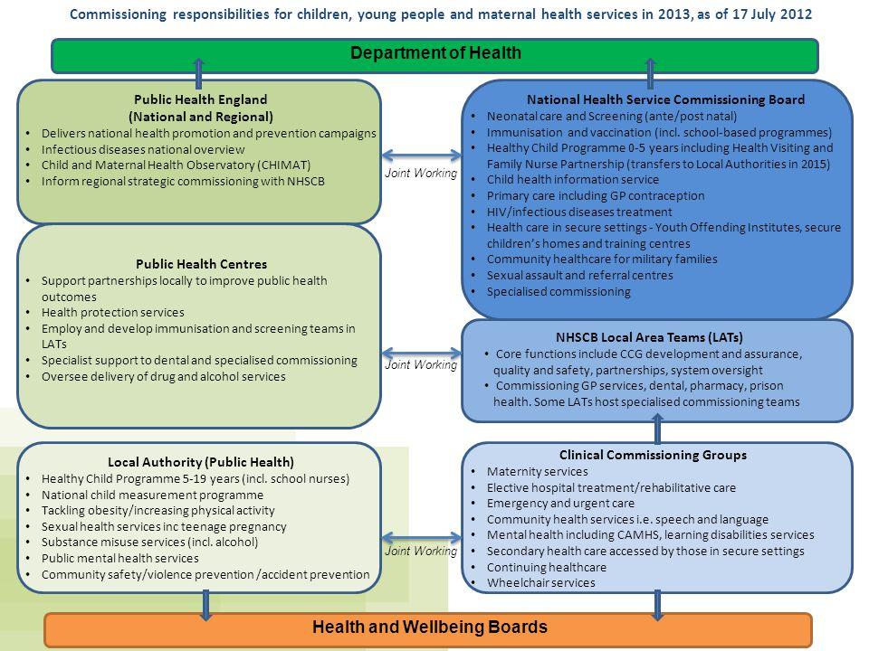 Department of Health Health and Wellbeing Boards