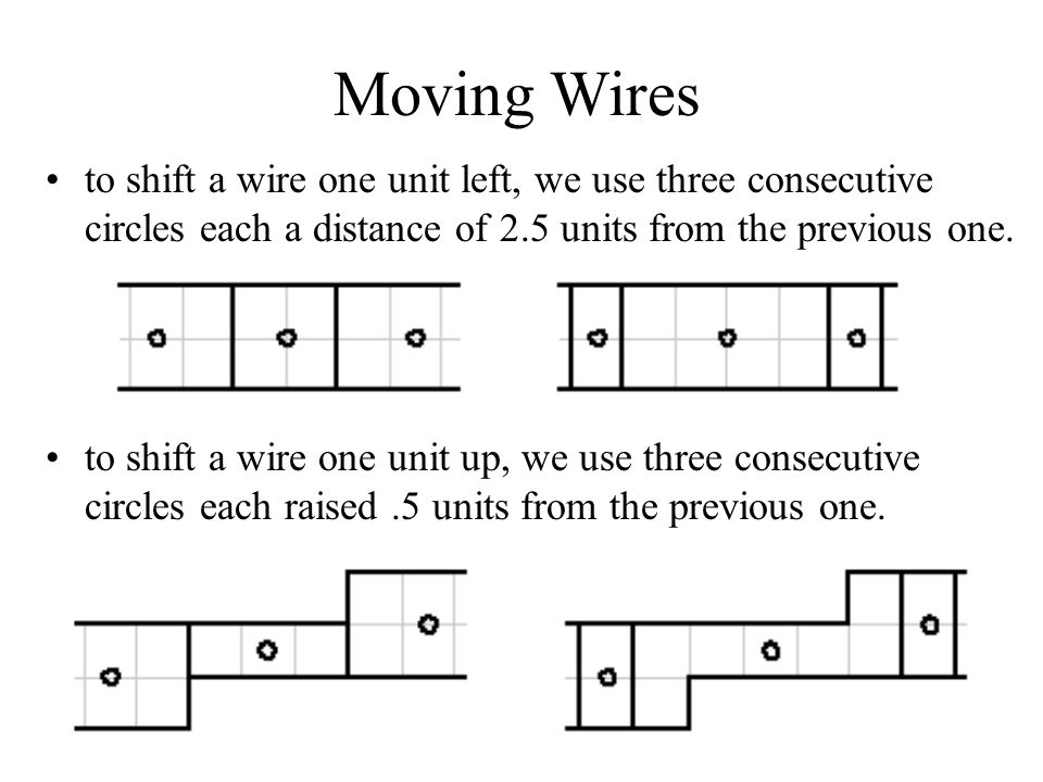 Moving Wires to shift a wire one unit left, we use three consecutive circles each a distance of 2.5 units from the previous one.
