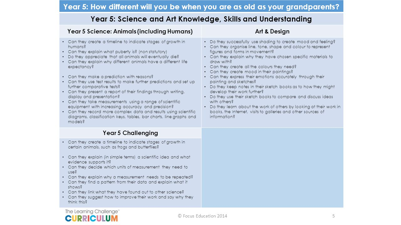 Year 5: Science and Art Knowledge, Skills and Understanding