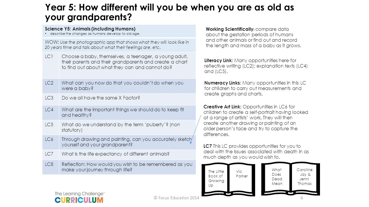 Year 5: How different will you be when you are as old as your grandparents