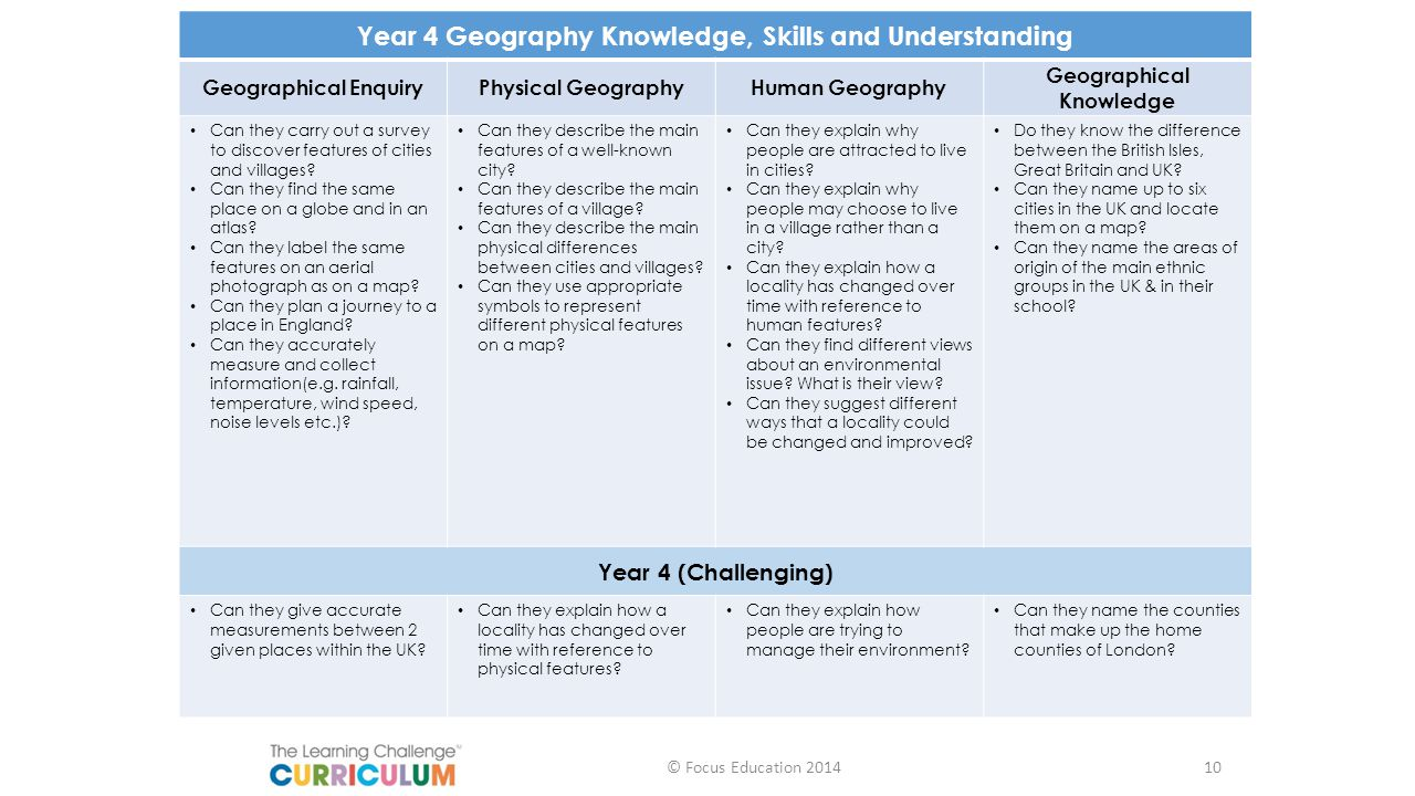 Year 4 Geography Knowledge, Skills and Understanding