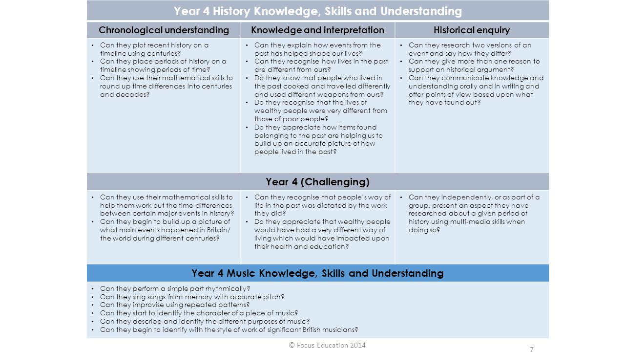 Year 4 History Knowledge, Skills and Understanding