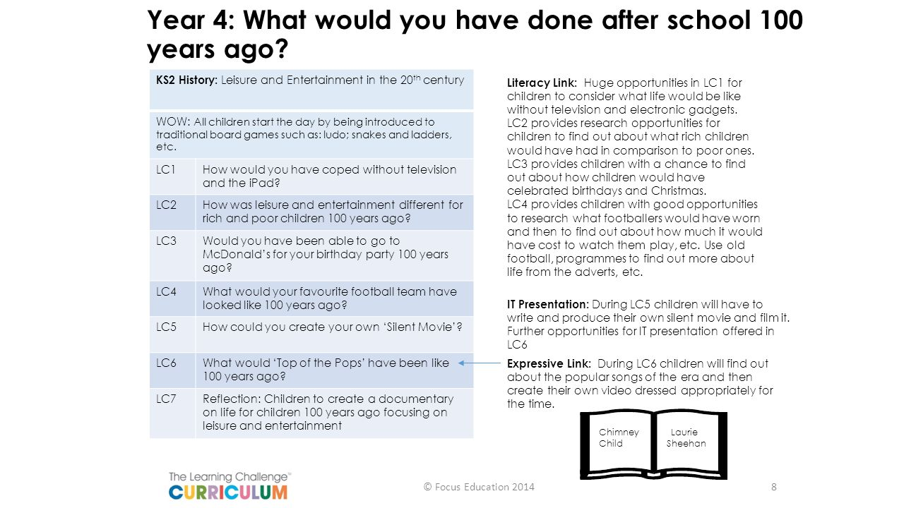 Year 4: What would you have done after school 100 years ago