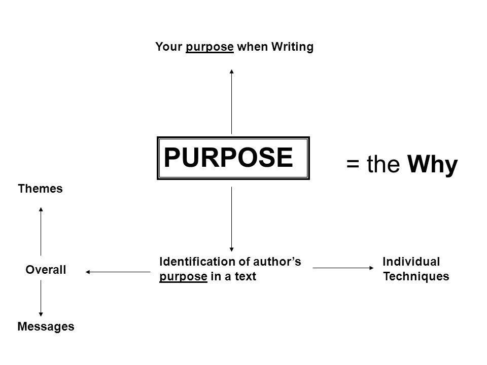 PURPOSE = the Why Your purpose when Writing Themes